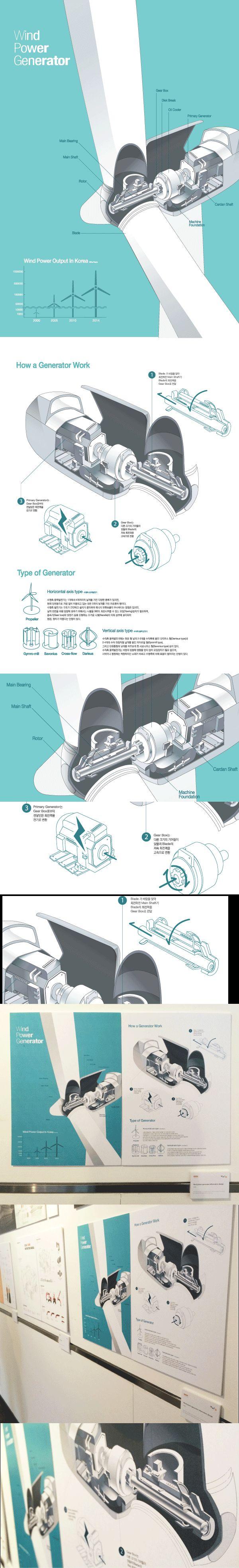 Wind Power Generator Information Design by Jee-Eun Seo