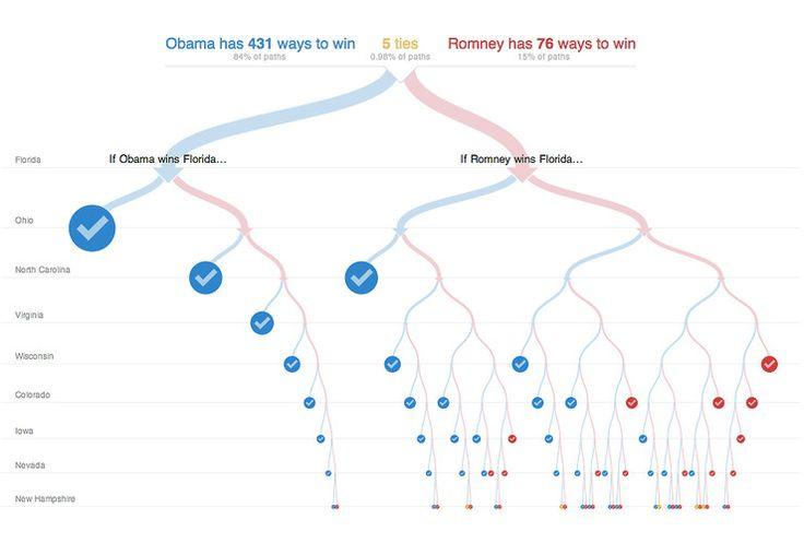 by NY times, visualizing massive math stats