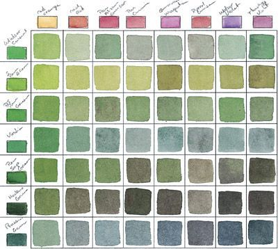 Birgit O'Connor's Color-Mixing Chart. Make a color chart to teach yourself color theory and to help you solve problems while you're painting a picture. This is way too much fiddly stuff for me, I'll just mix and paint what looks right for my goals, but if this much planning is your thing, have at it! ►
