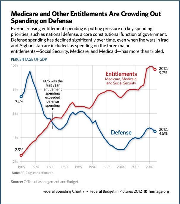 Entitlement #Fail: Blessed America, National Entitl, Gdp Defen, Bankrupt America, Politics Correction, Entitl Fails, Defen Spend, Entitl Cost, Government Spend