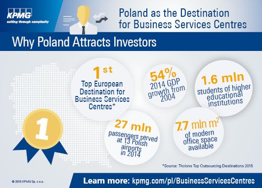 "Poland as the destination for #Business Services Centres #Infographic presenting information on various aspects associated with doing business and #investment in #Poland. #outsourcing #BPO #SSC Based on the #KPMG publication: ""Poland as the Destination for Business Services Centres"""