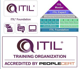 What are the things you have to understand before taking #ITIL certification, here are information about ITIl and its modules.