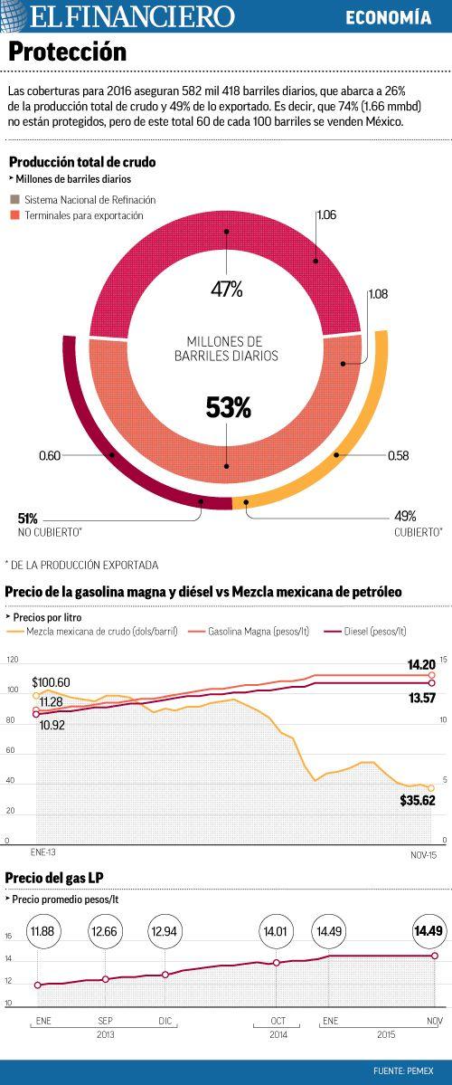 Mexicanos aún pagan petróleo a 80 dólares. 25/01/2016