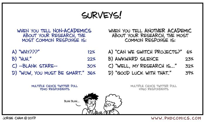 PHD Comics: Surveys - Wow, you must be smart?