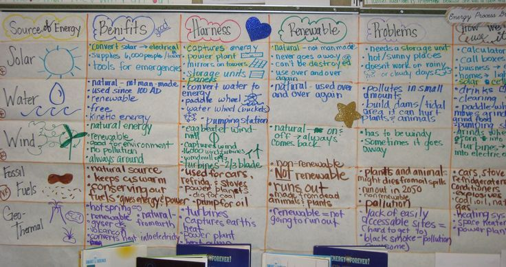 teaching strategies in science Welcome to the strategic science teaching website through the integration of literature and the 5e learning cycle, students and teachers make important connections.