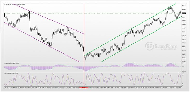 NZD/JPY: short review and forecast  Oscillators MACD, Stochastics oscillators show contrary signals for this time. In this situation, the best would be the deals on the trend, which can be effective in the short and medium term.  https://superforex.com/ru/analytics/nzd-jpy-review-and-forecast  #SuperForex #Forex #ForexSignals #ForexTrading #fx #Trading #Currency #Trader #ForeignExchange #ForexHelp #Finance #StockTrader #HedgeFund #ForexLife #USD #EUR #GBP #CAD #AUD #NZD #CHF #JPY #SEK #OIL…