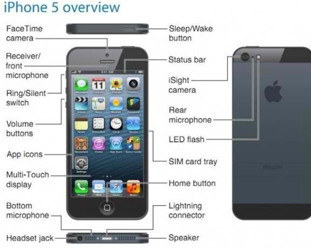 Iphone 5 Diagram Cheat Sheet
