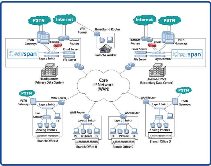 Network Topology Diagram