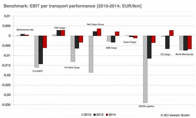 European rail freight transport loses structural ground - http://www.logistik-express.com/european-rail-freight-transport-loses-structural-ground/