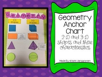 This anchor chart provides a great visual reference for any classroom studying 2-D and 3-D shapes!Anchor chart includes:* Title * Labels for 2-D and 3-D* Examples of a square, rectangle, triangle, and circle* Examples of a cube, rectangular prism, square pyramid, and sphere* Written characteristics for each 2-D and 3-D shapeVery easy to assemble!Chart paper and colored paper are not included