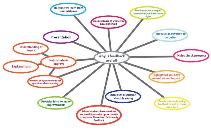assessment for learning  the cramlington teaching and