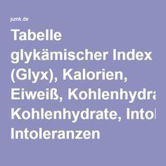 fettverbrennende lebensmittel tabelle