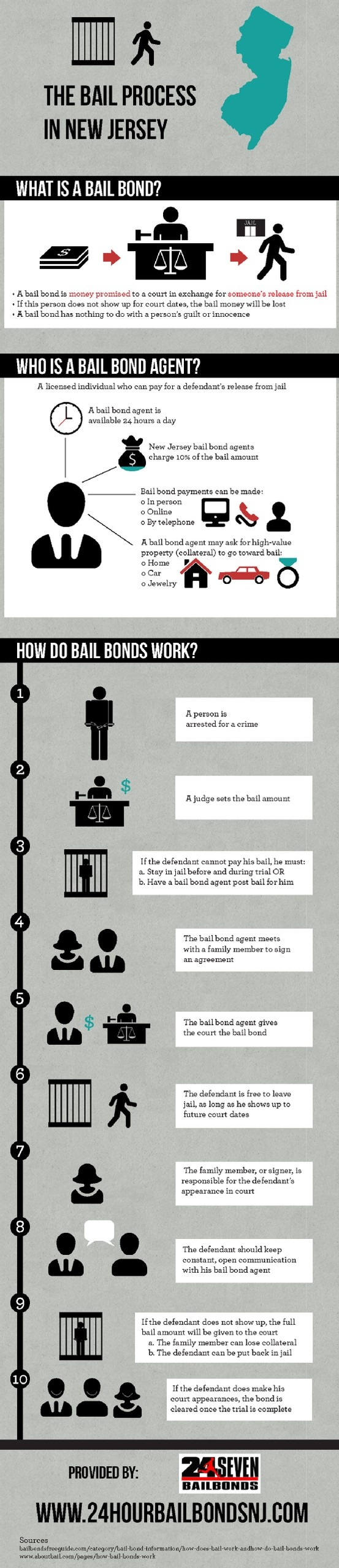 Did you know that bail bond agents can ask for high-value property as collateral…