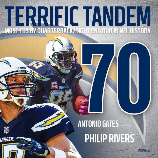 San Diego Chargers Football Record: 1000+ Images About San Diego Chargers On Pinterest