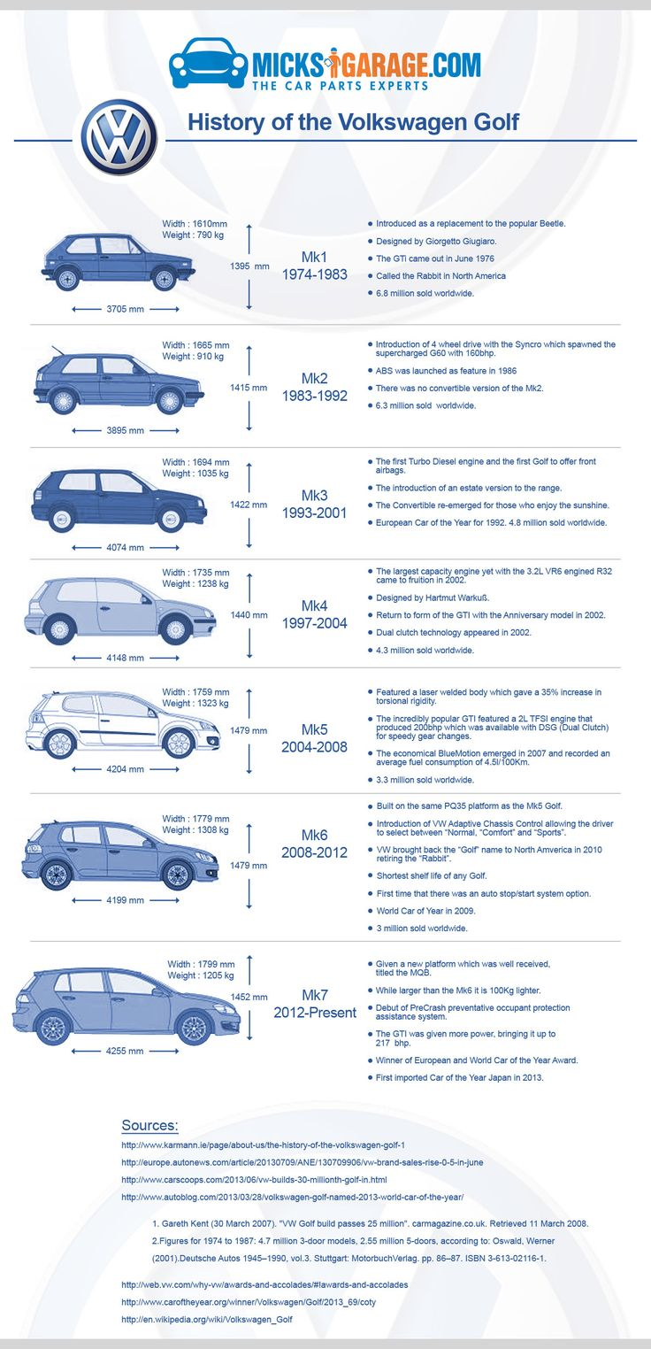 A history of the Volkswagen Golf. The 3rd best-selling car in the World. Created by the car geeks at www.MicksGarage.com