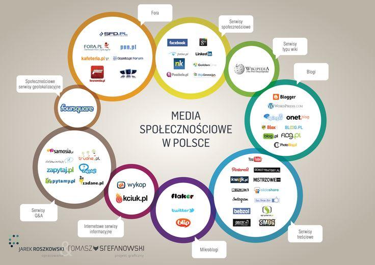 Rynek mediów społecznościowych w Polsce - zaktualizowana klasyfikacja najważniejszych typów mediów społecznościowych oraz najważniejszych serwisów