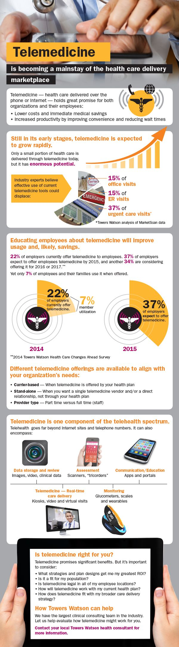 **teletıp**Telemedicine is becoming a mainstay of health care delivery. Employers are starting to notice, but for optimal results, need to educate their workforce.