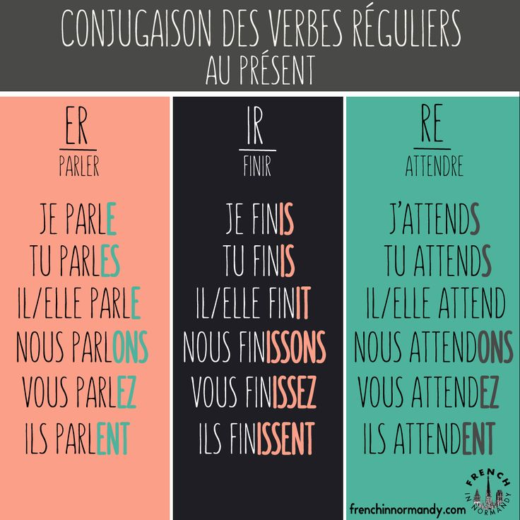There are 3kinds of regular verbs in French: -ER, -IR, -RE. Once you've learned the rules of conjugation for each of theses three kinds of verbs, you should be(...)