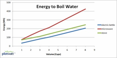 Home Efficiency Blog: Best Way to Boil Water