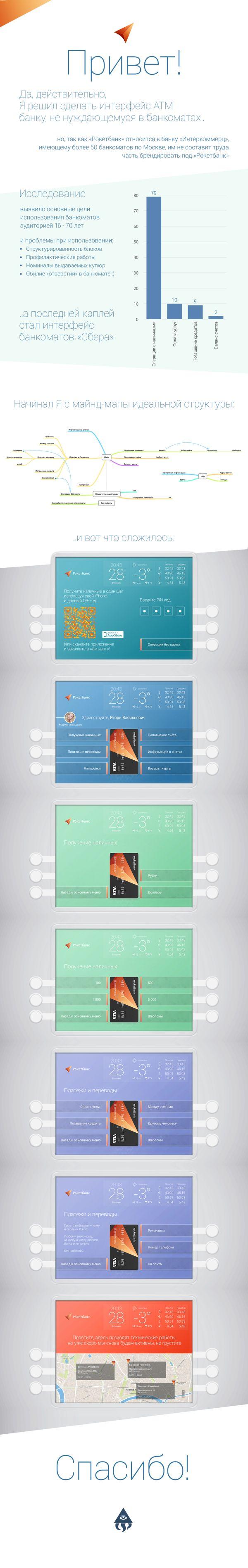 https://www.behance.net/gallery/13302707/RocketBank-ATM-UI  date, weather, currency converter widgets