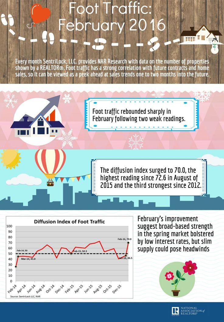 Best Foot Traffic Images On   Statistics Real Estate