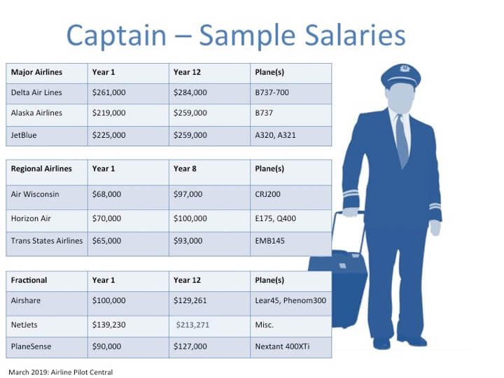 Airline Pilot Salary How Much Will I Earn As A Pilot Airline Pilot Pilot Commercial Pilot