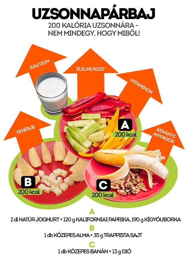Az alábbi összeállításban három egészséges és három kevésbé egészséges uzsonnaváltozatot hasonlítunk össze. http://www.nosalty.hu/ajanlo/200-kaloria-uzsonnara-nem-mindegy-hogy-mibol