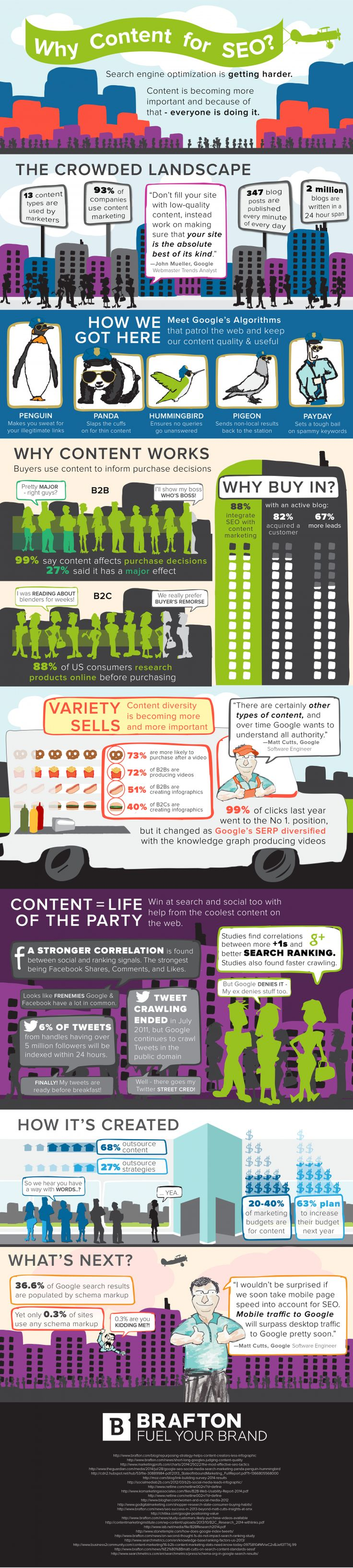 Brafton's Infographic: Why content for SEO (2015)