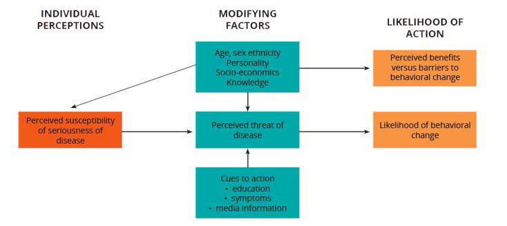 Urban Adolescent SRH SBCC | Health Belief Model