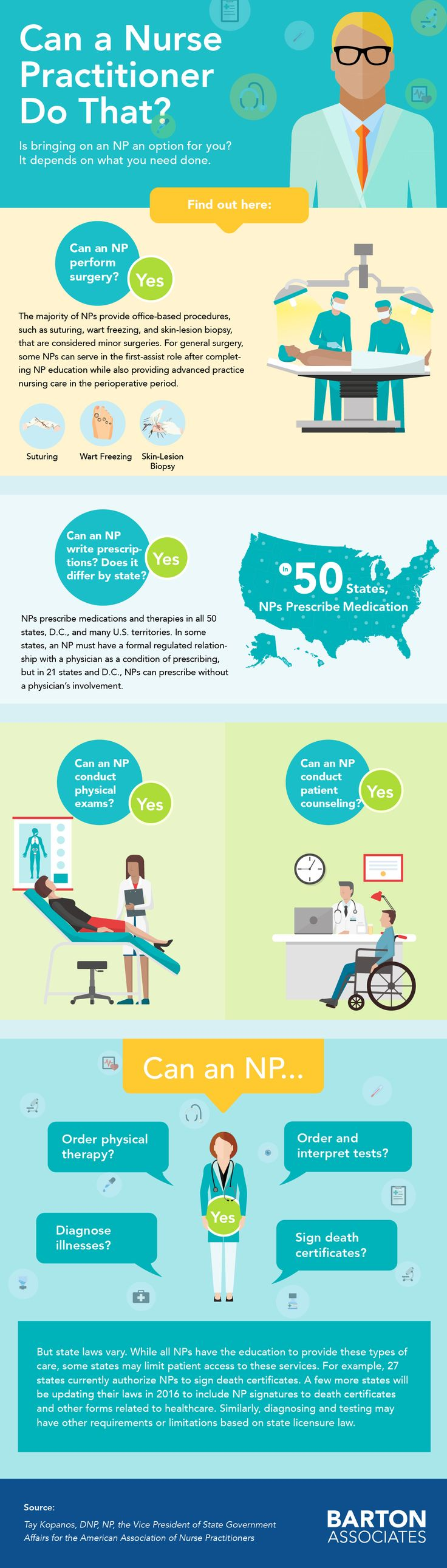 Can A Nurse Practitioner Do That? (INFOGRAPHIC) Think you need to hire a physician to fill an opening at your hospital, practice, or organization? Not necessarily: A nurse practitioner (NP) may be able to get the job done, says Tay Kopanos, DNP, NP