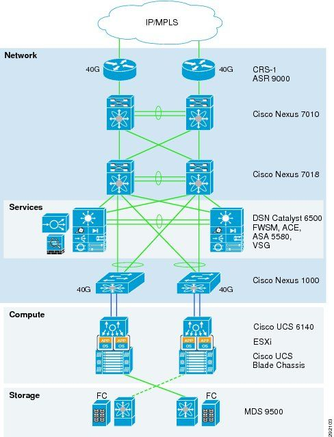 Cisco Virtualized Multi-Tenant Data Center Framework  [Data Center Designs: Server Networking] - Cisco Systems