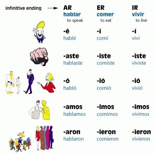 ar er and ir preterite endings la escuela Preterite spanish