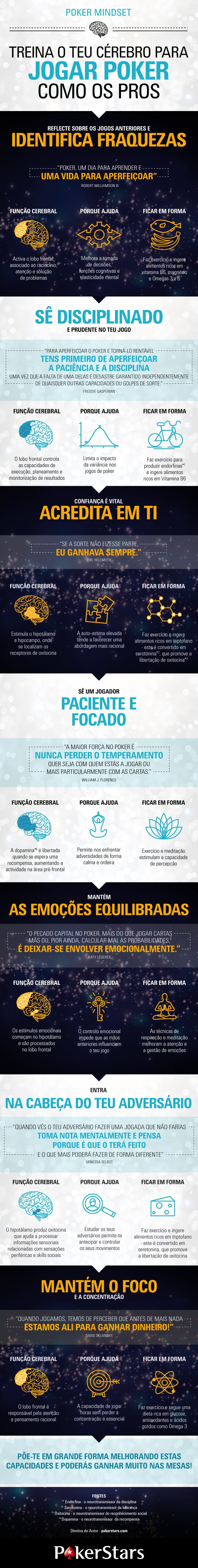 Aprende a Psicologia do Poker na IntelliPoker.pt