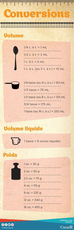 du tableau astuces utiles pour la cuisine