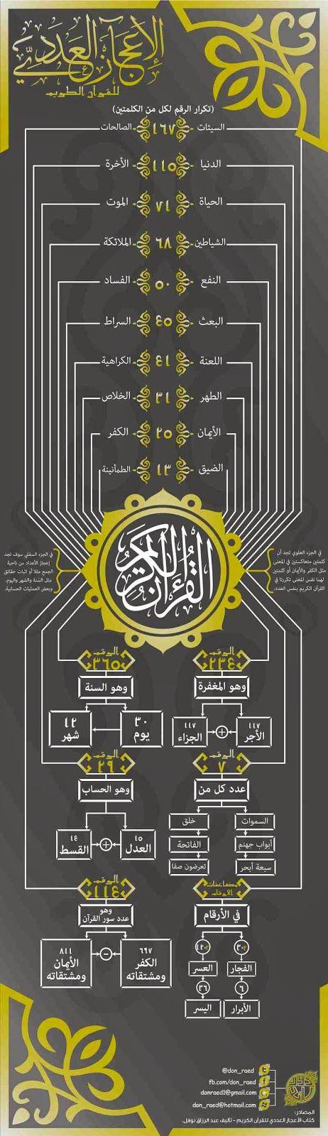 Mahalet Damana: الإعجاز العددي في القرآن الكريم