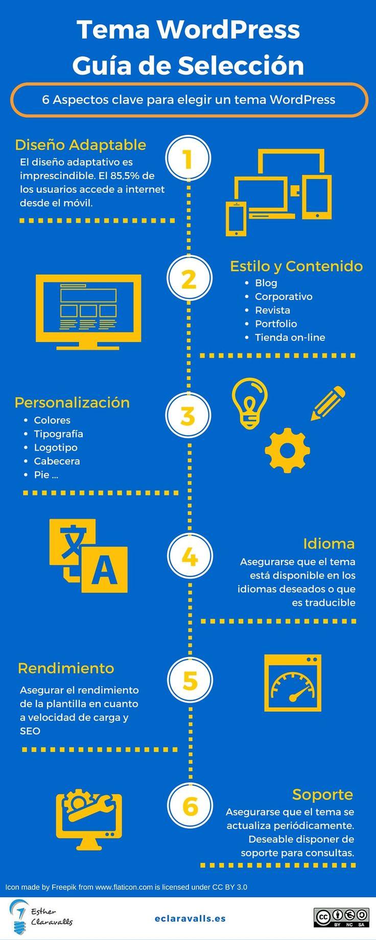 Tema-WordPress.-Guía-de-Selección.jpg (800×2000)