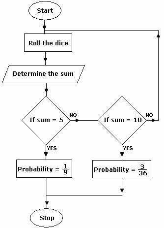 Flowcharts for the rest of us