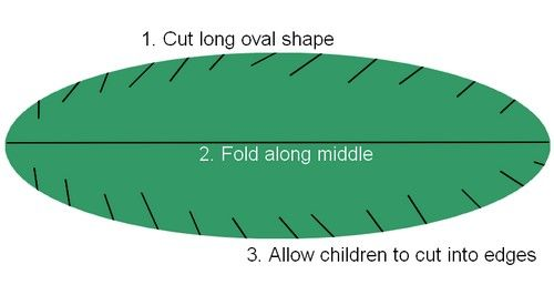 Make a palm leaf out of green construction paper. Talk about Palm Sunday and practice shouting hosannas. Excellent for younger children and a way to practice cutting in a straight line. (Find the symbolism of the palm branches here: https://www.lds.org/friend/1996/03/palms-for-the-lord?lang=eng)