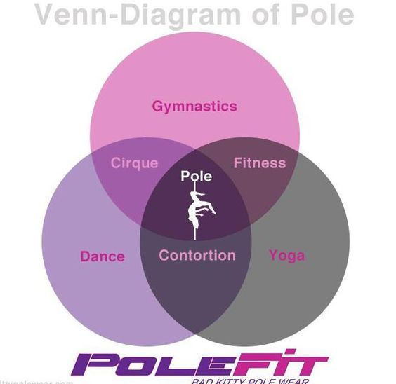 did my first pole fitness class tonight can I say LOVE!!! Where pole fits...: