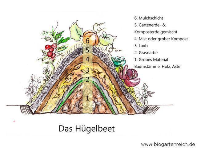 Hugelbeet Flower Cottage Gardendesign27 Ga Permaculture Urban Garden Permaculture Design
