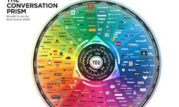 Pengertian Social Media dan Sosial Network