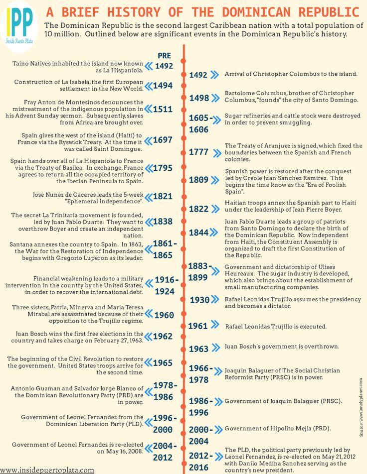 A Brief History of the Dominican Republic!