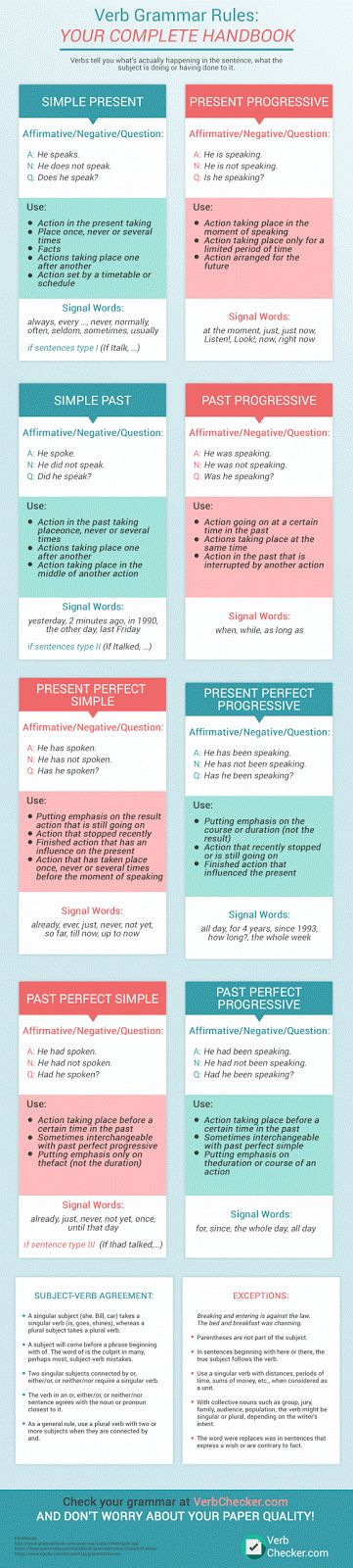 Verb Grammar Rules: Your Complete Handbook #infographics #grammer #english #speaking