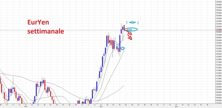 Forex Eur/Jpy : Analisi Tecnica Candle Model 26/04/13