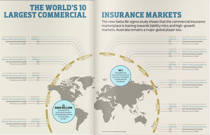 The World's 10 Largest Commercial Insurance Markets - The new Swiss Re sigma study shows that the commercial insurance marketplace is leaning towards liability risks and high-growth markets. Australia remains a major global player too...