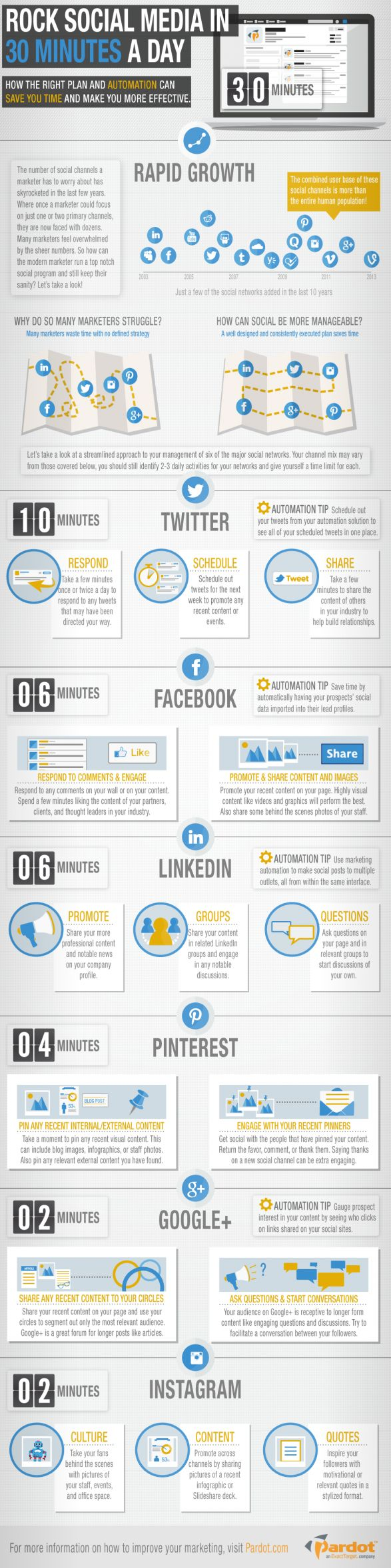 How to Rock Social Media in 30 Minutes a Day