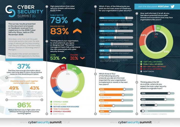 Download Insights - Cyber Security Summit 2017