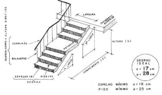 Arquivo ESCADAS.pdf enviado por Juliana no curso de Arquitetura e Urbanismo na UNITAU. Sobre: como calcular escadas