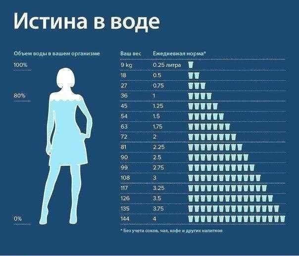 Сколько пить воды How much water drink