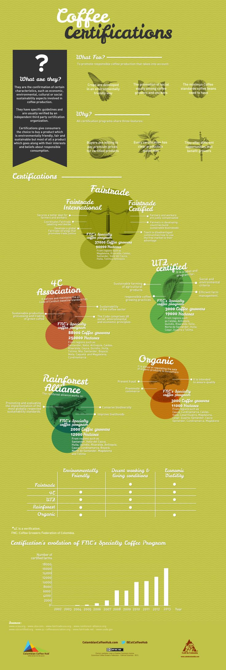 Coffee certifications are the confirmation of certain characteristics, such as economic, environmental, cultural or social sustainability aspects involved in coffee production.   Here you can see what for, why and some types of coffee certifications.   Don't forget to share it to all your coffee lovers friends.  We expect you at www.colombiancoffeehub.com